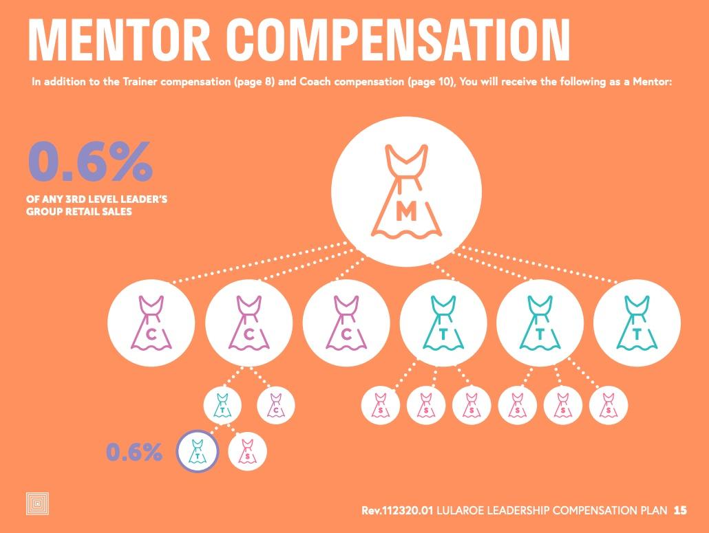 LuLaRoe Mentor compensation structure.