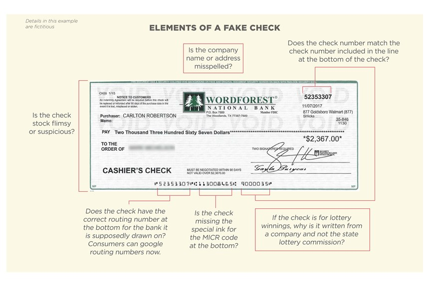 Elements of a fake check