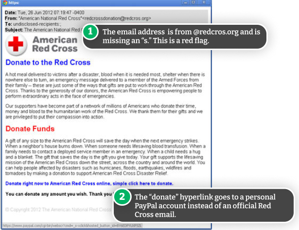 Example of a fake Red Cross email
